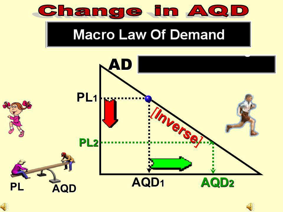 Change in AQD AD PL1 [Inverse] PL2 AQD1 AQD2 PL AQD